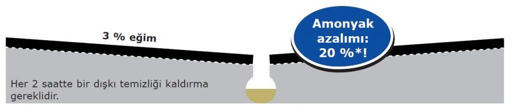Ahırlarda Amonyak emisyonu azaltma